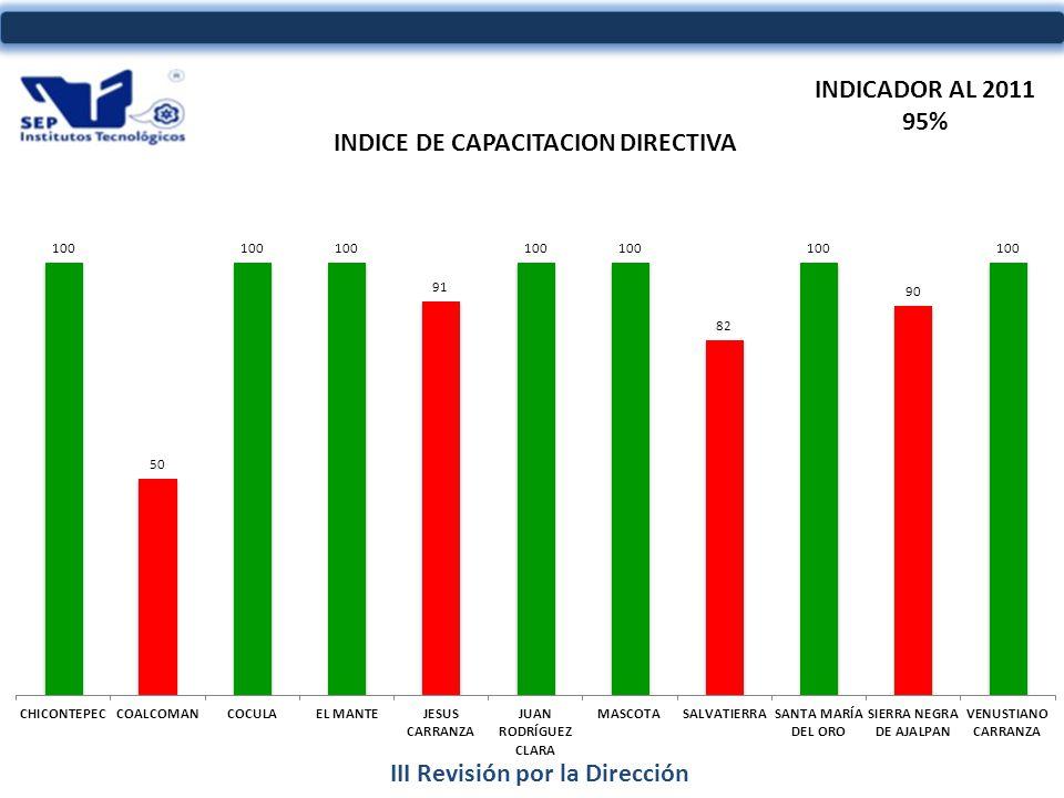 III Revisión por la Dirección INDICADOR AL 2011 95%