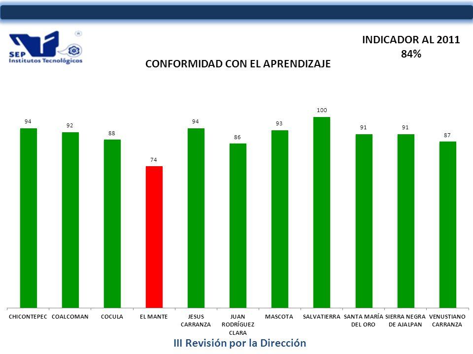 III Revisión por la Dirección INDICADOR AL 2011 84%