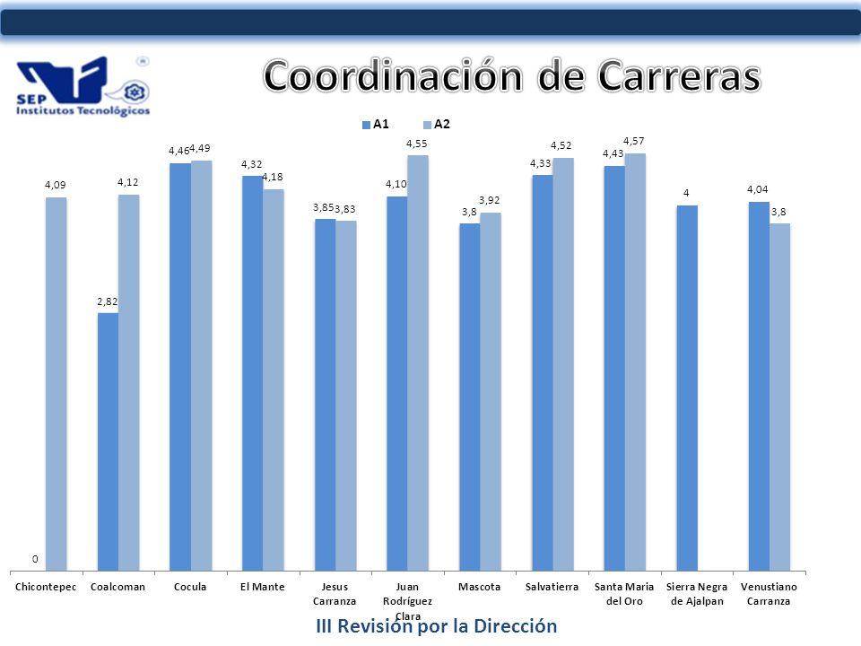 III Revisión por la Dirección INDICADOR AL 2011 16%