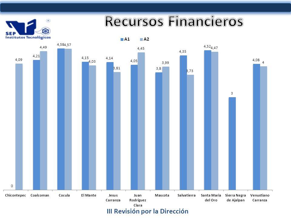 III Revisión por la Dirección INDICADOR AL 2011 83%