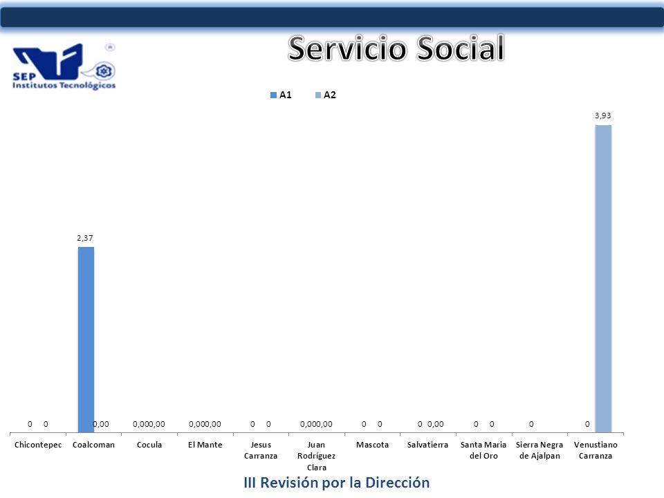 III Revisión por la Dirección INDICADOR AL 2011 6%