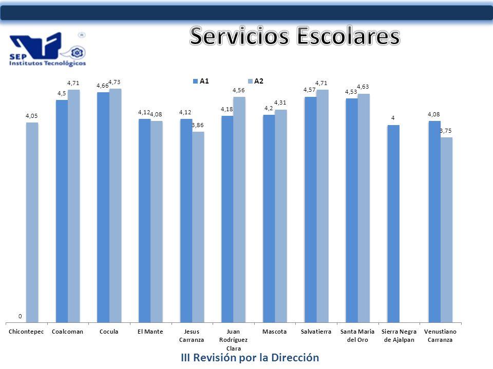 III Revisión por la Dirección INDICADOR AL 2011 90%