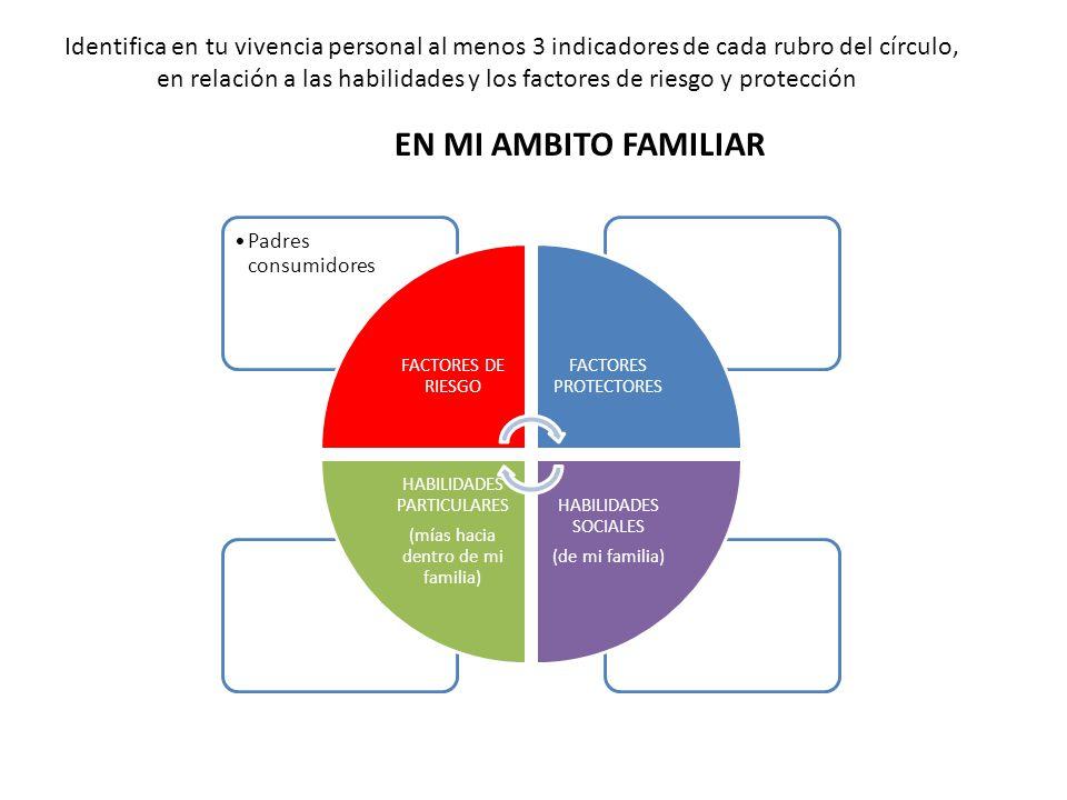 Estrategias de estudio FACTORES DE RIESGO FACTORES PROTECTORES HABILIDADES SOCIALES (que propicia la escuela) HABILIDADES PARTICULARES (mías en la escuela) EN MI AMBITO ESCOLAR Identifica en tu vivencia personal al menos 3 indicadores de cada rubro del círculo, en relación a las habilidades y los factores de riesgo y protección