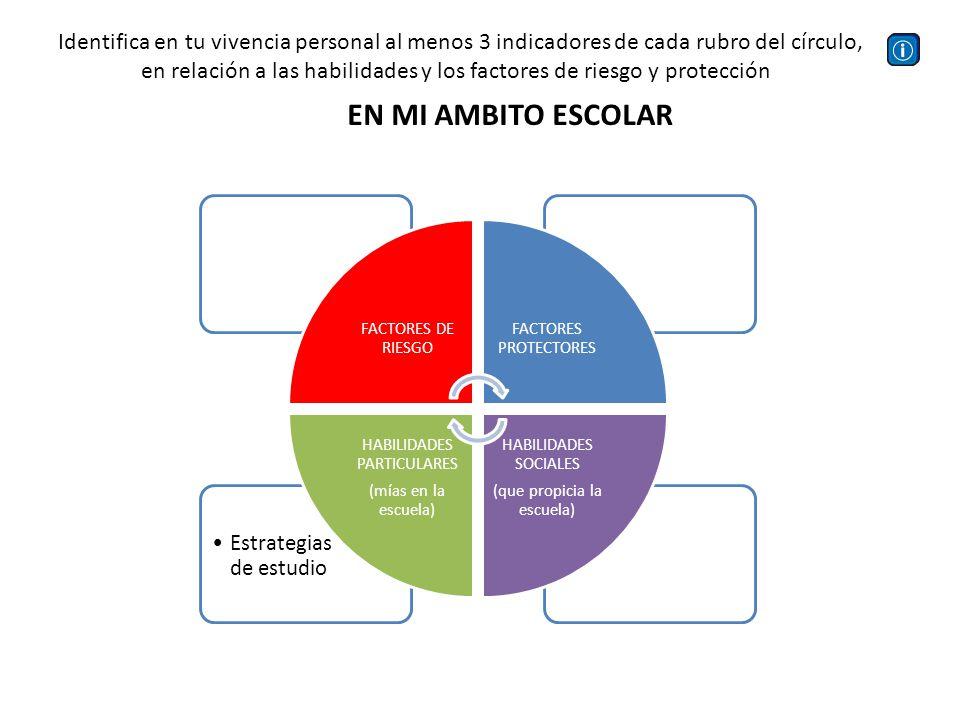 Hacer Deporte FACTORES DE RIESGO FACTORES PROTECTORES HABILIDADES SOCIALES (que me proporciona la sociedad) HABILIDADES PARTICULARES (mías en sociedad) EN MI AMBITO SOCIAL Identifica en tu vivencia personal al menos 3 indicadores de cada rubro del círculo, en relación a las habilidades y los factores de riesgo y protección