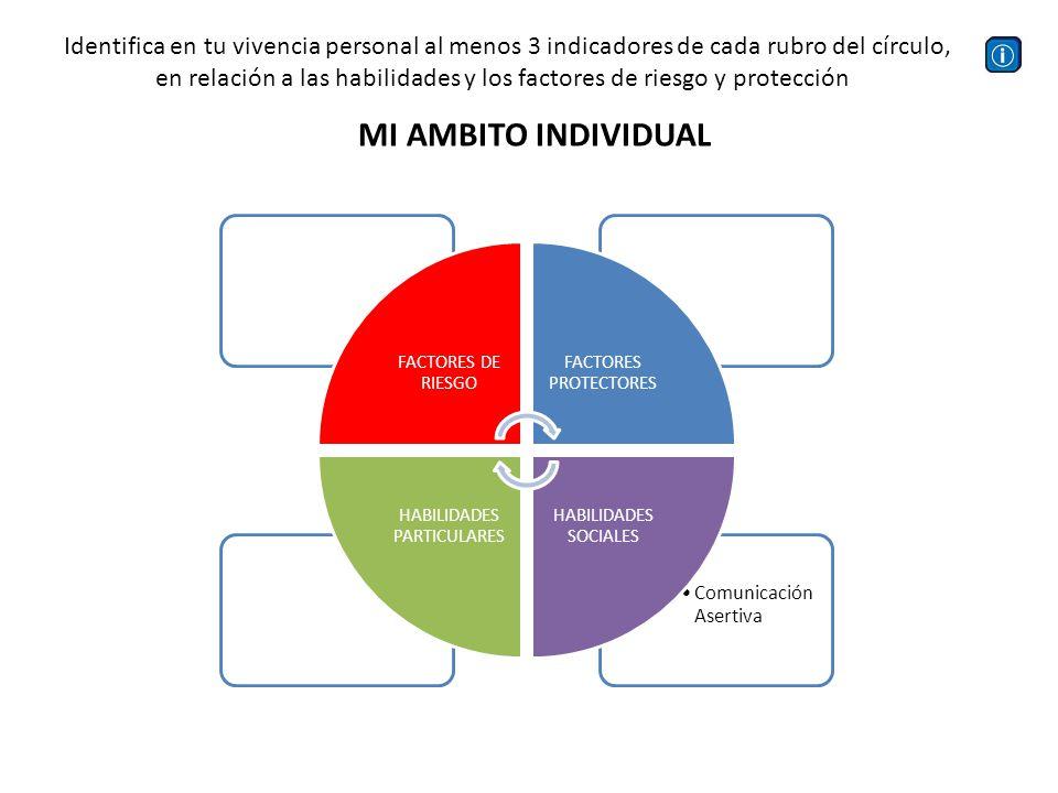 Comunicación Asertiva FACTORES DE RIESGO FACTORES PROTECTORES HABILIDADES SOCIALES HABILIDADES PARTICULARES MI AMBITO INDIVIDUAL Identifica en tu vive