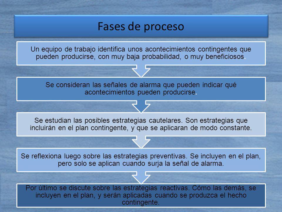 Fases de proceso Por último se discute sobre las estrategias reactivas. Cómo las demás, se incluyen en el plan, y serán aplicadas cuando se produzca e