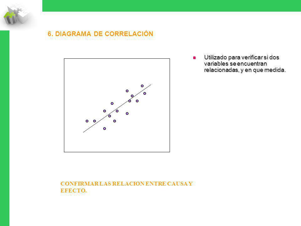 6. DIAGRAMA DE CORRELACIÓN Utilizado para verificar si dos variables se encuentran relacionadas, y en que medida. Utilizado para verificar si dos vari