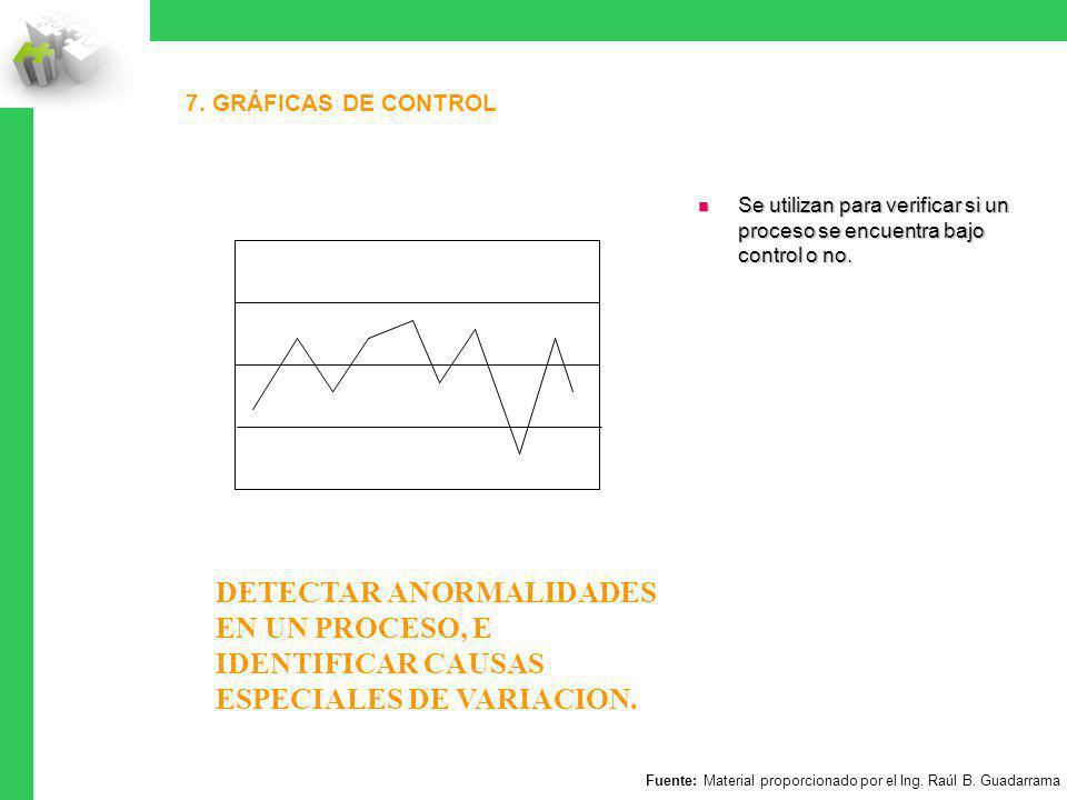 7. GRÁFICAS DE CONTROL Se utilizan para verificar si un proceso se encuentra bajo control o no. Se utilizan para verificar si un proceso se encuentra