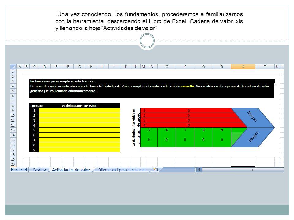 Una vez conociendo los fundamentos, procederemos a familiarizarnos con la herramienta descargando el Libro de Excel Cadena de valor. xls y llenando la