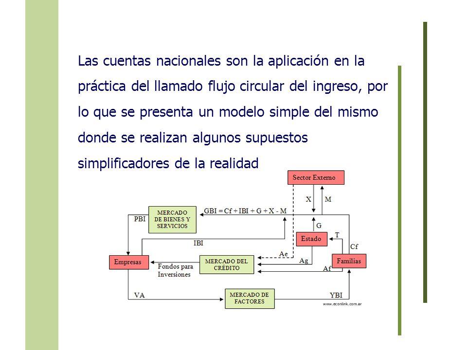 Las cuentas nacionales son la aplicación en la práctica del llamado flujo circular del ingreso, por lo que se presenta un modelo simple del mismo dond