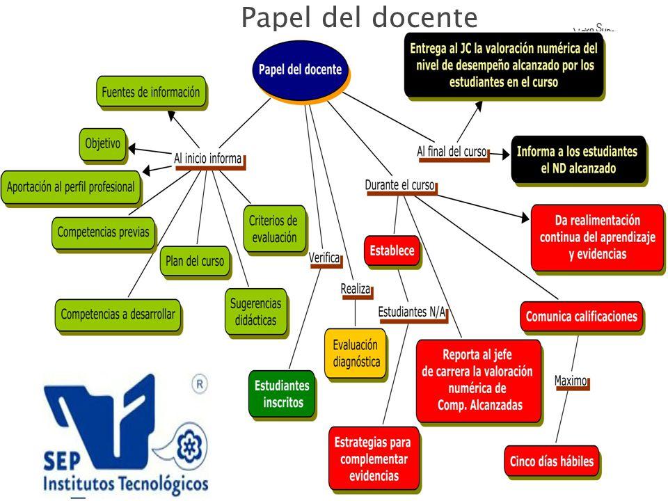 PRINCIPALES ACTVIDADES DE LA DIVISIÒN DE CARRERA GESTION DE VISITAS DE ESTUDIOS GESTIÒN PARA PRACTICAS GESTION DE PARTICIPACIÒN EN CONGRESOS DE CORTE CIENTÌFICO Y TECNOLÒGICO COORDINACIÒN DE ASESORIAS ACADÈMICAS SEGUIMIENTO DEL PRCEDIMIENTO DE APLICACIÒN DE PLANES Y PROGRAMAS DE ESTUDIO.