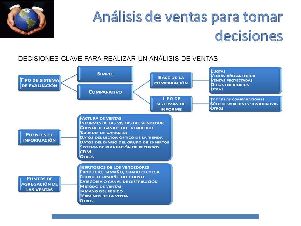 TIPO DE SISTEMA DE EVALUACIÓN Es la primera decisión importante respecto del análisis de las ventas es el tipo de sistema de evaluación que se empleará.