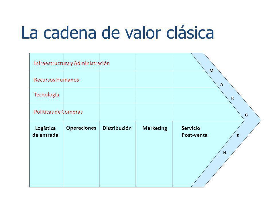 Infraestructura y Administración Recursos Humanos Tecnología Políticas de Compras Logística de entrada Operaciones DistribuciónMarketingServicio Post-