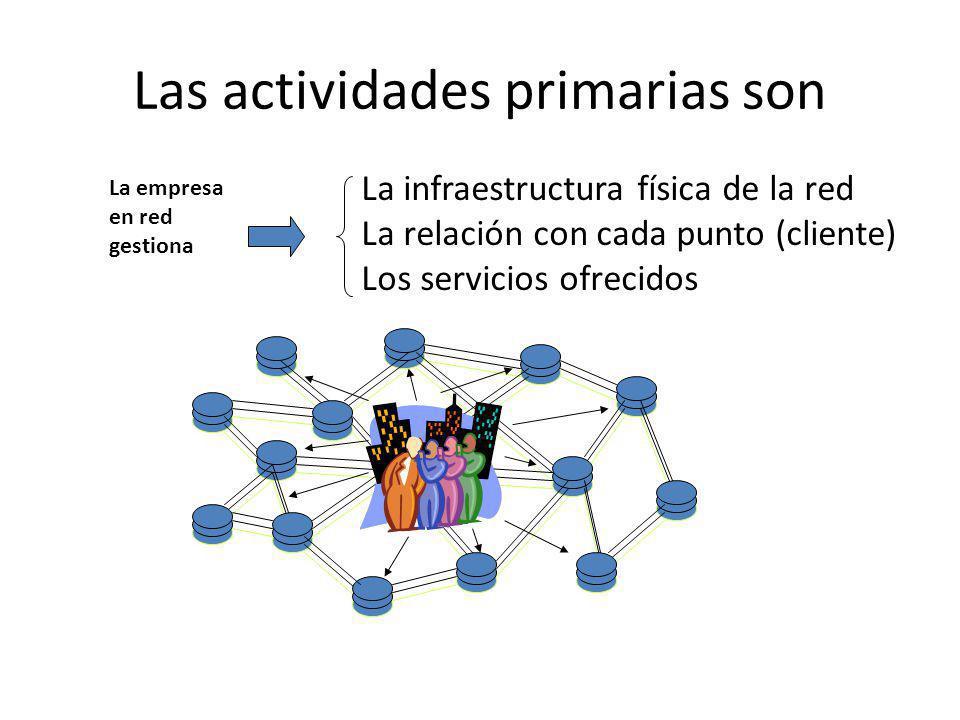 Las actividades primarias son La infraestructura física de la red La relación con cada punto (cliente) Los servicios ofrecidos La empresa en red gesti