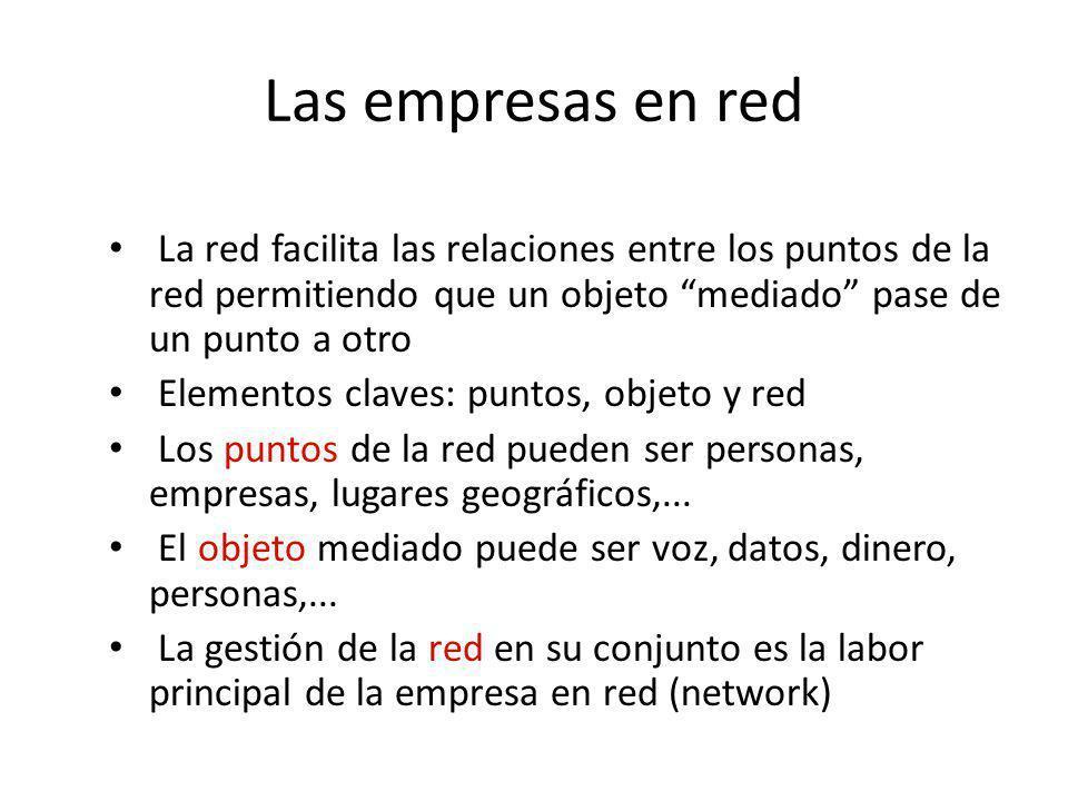 Las empresas en red La red facilita las relaciones entre los puntos de la red permitiendo que un objeto mediado pase de un punto a otro Elementos clav