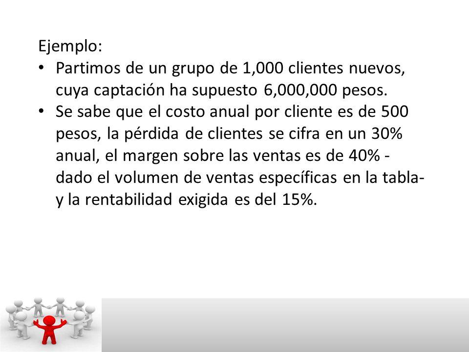 Ejemplo: Partimos de un grupo de 1,000 clientes nuevos, cuya captación ha supuesto 6,000,000 pesos.
