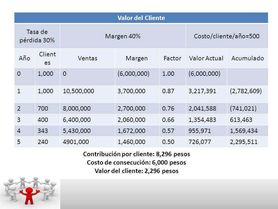 Valor del Cliente Tasa de pérdida 30% Margen 40%Costo/cliente/año=500 Año Client es VentasMargenFactorValor ActualAcumulado 01,0000(6,000,000)1.00(6,000,000) 11,00010,500,0003,700,0000.873,217,391(2,782,609) 27008,000,0002,700,0000.762,041,588(741,021) 34006,400,0002,060,0000.661,354,483613,463 43435,430,0001,672,0000.57955,9711,569,434 52404901,0001,460,0000.50726,0772,295,511 Contribución por cliente: 8,296 pesos Costo de consecución: 6,000 pesos Valor del cliente: 2,296 pesos