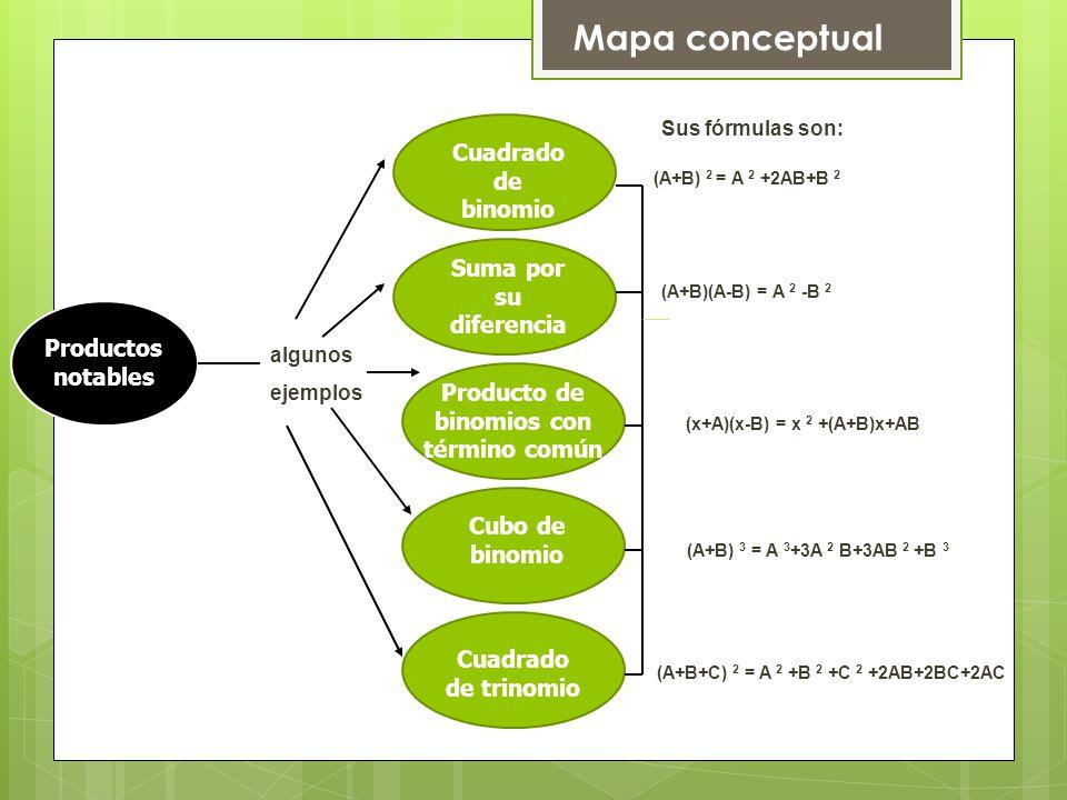 Mapa conceptual Productos notables algunos ejemplos Cuadrado de binomio Cuadrado de trinomio Sus fórmulas son: (A+B) 2 = A 2 +2AB+B 2 (A+B)(A-B) = A 2 -B 2 (x+A)(x-B) = x 2 +(A+B)x+AB (A+B) 3 = A 3 +3A 2 B+3AB 2 +B 3 (A+B+C) 2 = A 2 +B 2 +C 2 +2AB+2BC+2AC Suma por su diferencia Producto de binomios con término común Cubo de binomio