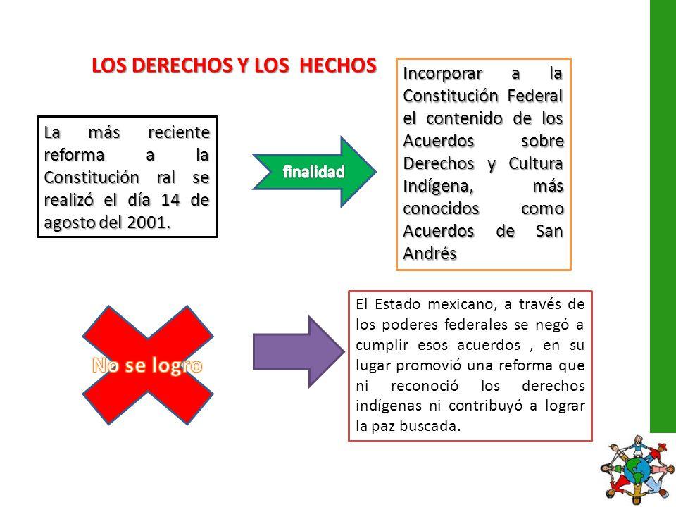 LOS DERECHOS Y LOS HECHOS La más reciente reforma a la Constitución ral se realizó el día 14 de agosto del 2001. Incorporar a la Constitución Federal
