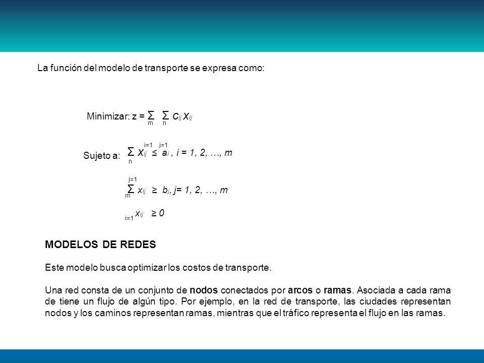La función del modelo de transporte se expresa como: Minimizar: z = Σ Σ c ij x ij Σ x ij a i, i = 1, 2, …, m Σ x ij b j, j= 1, 2, …, m x ij 0 mn i=1j=