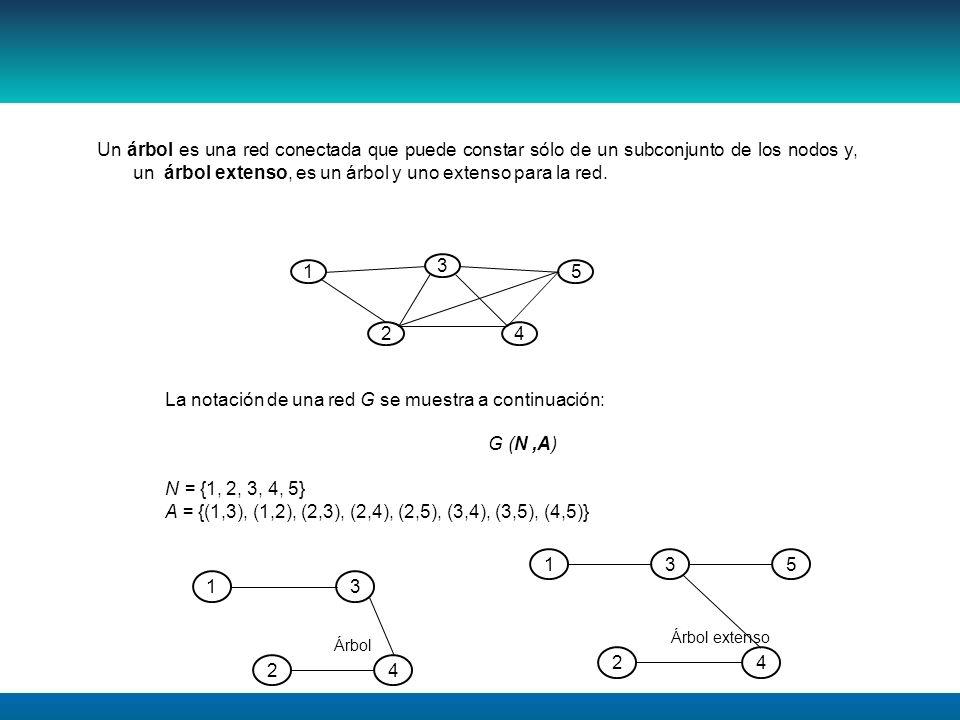 Un árbol es una red conectada que puede constar sólo de un subconjunto de los nodos y, un árbol extenso, es un árbol y uno extenso para la red. 1 3 2