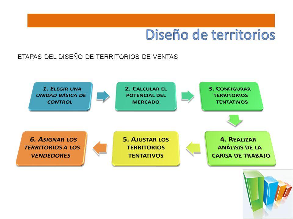 ETAPAS DEL DISEÑO DE TERRITORIOS DE VENTAS