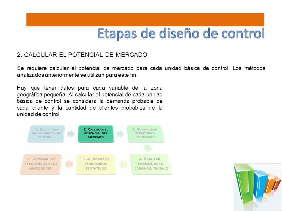 2. CALCULAR EL POTENCIAL DE MERCADO Se requiere calcular el potencial de mercado para cada unidad básica de control. Los métodos analizados anteriorme