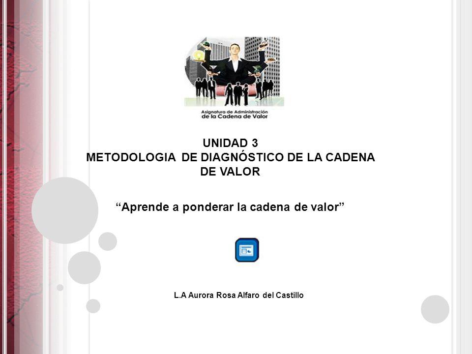 UNIDAD 3 METODOLOGIA DE DIAGNÓSTICO DE LA CADENA DE VALOR L.A Aurora Rosa Alfaro del Castillo Aprende a ponderar la cadena de valor