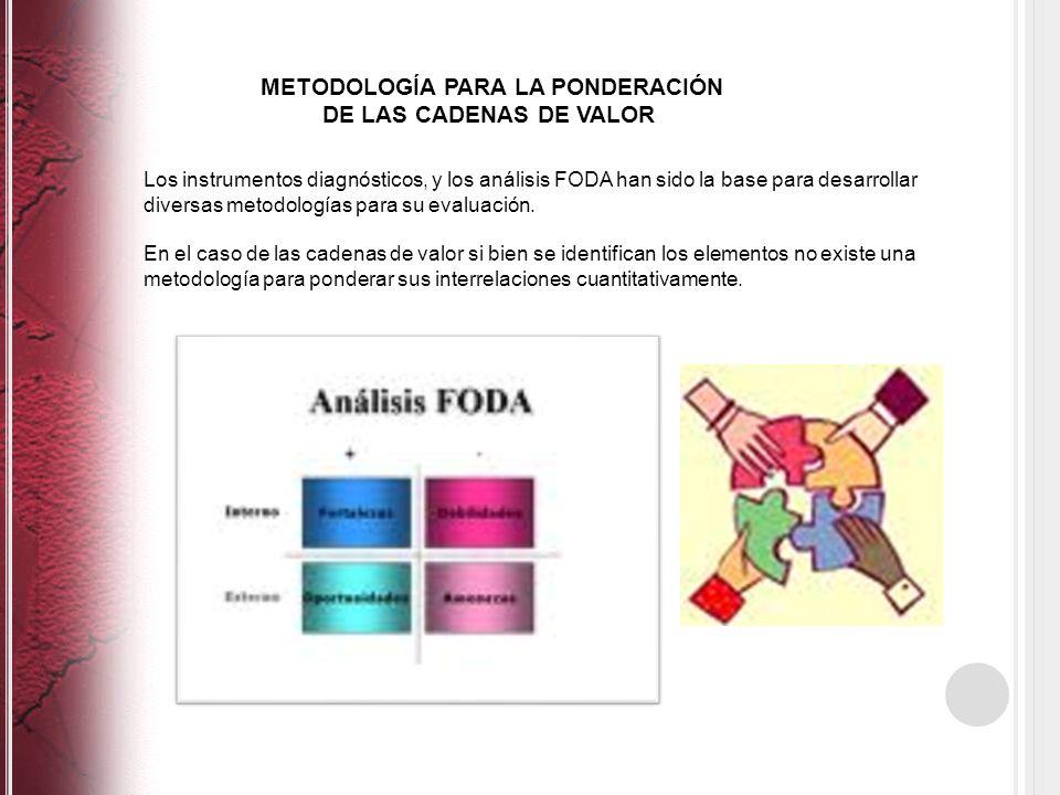 METODOLOGÍA PARA LA PONDERACIÓN DE LAS CADENAS DE VALOR Los instrumentos diagnósticos, y los análisis FODA han sido la base para desarrollar diversas