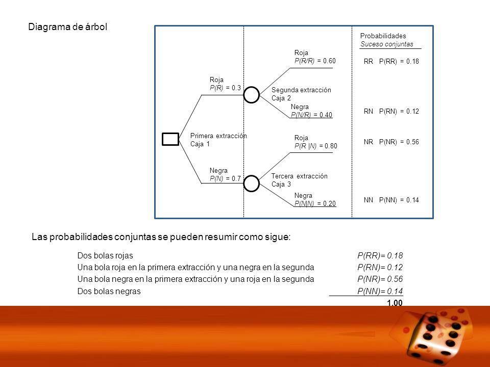 Diagrama de árbol v Primera extracción Caja 1 Segunda extracción Caja 2 Tercera extracción Caja 3 Negra P(N) = 0.7 Roja P(R) = 0.3 Roja P(R/R) = 0.60 Negra P(N/R) = 0.40 Roja P(R |N) = 0.80 Negra P(N|N) = 0.20 Probabilidades Suceso conjuntas RR P(RR) = 0.18 RN P(RN) = 0.12 NR P(NR) = 0.56 NN P(NN) = 0.14 Las probabilidades conjuntas se pueden resumir como sigue: Dos bolas rojasP(RR)= 0.18 Una bola roja en la primera extracción y una negra en la segundaP(RN)= 0.12 Una bola negra en la primera extracción y una roja en la segundaP(NR)= 0.56 Dos bolas negrasP(NN)= 0.14 1.00