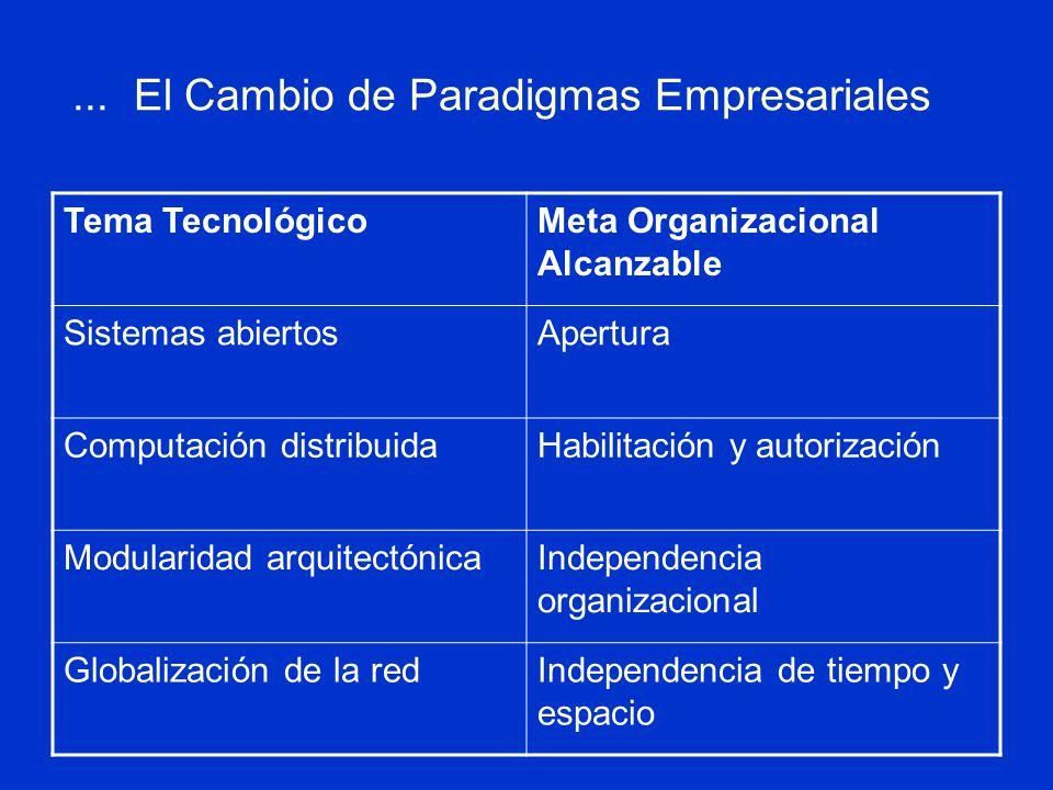 ... El Cambio de Paradigmas Empresariales Tema TecnológicoMeta Organizacional Alcanzable Sistemas abiertosApertura Computación distribuidaHabilitación