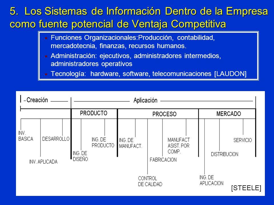 Funciones Organizacionales:Producción, contabilidad, mercadotecnia, finanzas, recursos humanos. Administración: ejecutivos, administradores intermedio