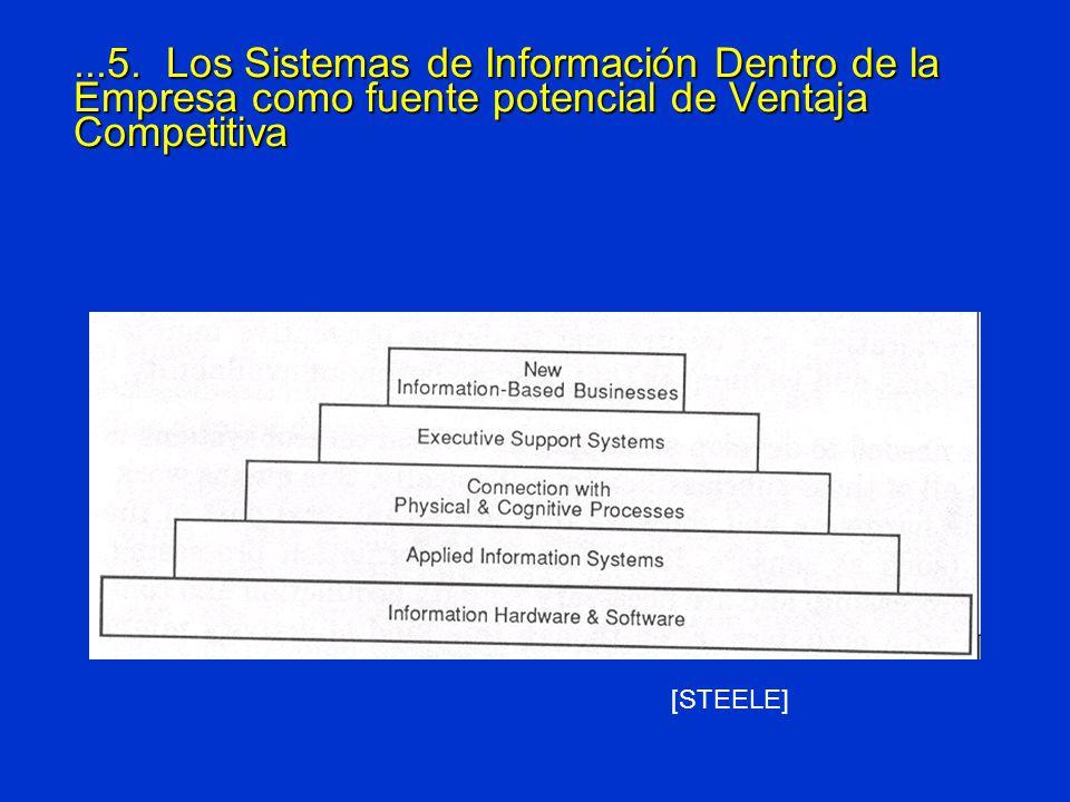 ...5. Los Sistemas de Información Dentro de la Empresa como fuente potencial de Ventaja Competitiva [STEELE]