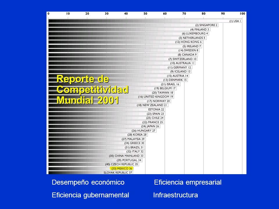 Reporte de Competitividad Mundial 2001 Desempeño económico Eficiencia empresarial Eficiencia gubernamental Infraestructura