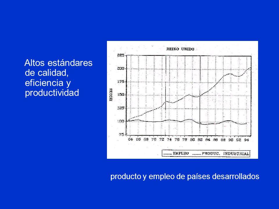 producto y empleo de países desarrollados Altos estándares de calidad, eficiencia y productividad