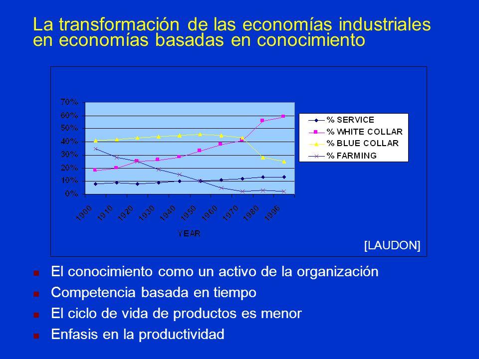 La transformación de las economías industriales en economías basadas en conocimiento El conocimiento como un activo de la organización Competencia bas