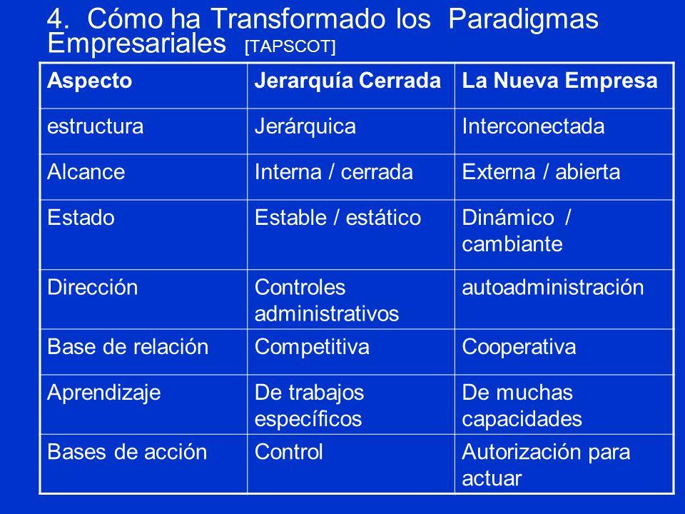 4. Cómo ha Transformado los Paradigmas Empresariales [TAPSCOT] AspectoJerarquía CerradaLa Nueva Empresa estructuraJerárquicaInterconectada AlcanceInte