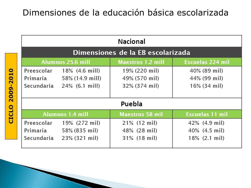 CICLO 2009-2010 Dimensiones de la educación básica escolarizada Nacional Dimensiones de la EB escolarizada Alumnos 25.6 millMaestros 1.2 millEscuelas 224 mil Preescolar 18% (4.6 mill) Primaria 58% (14.9 mill) Secundaria 24% (6.1 mill) 19% (220 mil) 49% (570 mil) 32% (374 mil) 40% (89 mil) 44% (99 mil) 16% (34 mil) Puebla Alumnos 1.4 millMaestros 58 milEscuelas 11 mil Preescolar 19% (272 mil) Primaria 58% (835 mil) Secundaria 23% (321 mil) 21% (12 mil) 48% (28 mil) 31% (18 mil) 42% (4.9 mil) 40% (4.5 mil) 18% (2.1 mil)