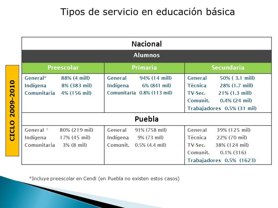 CICLO 2009-2010 Nacional Alumnos PreescolarPrimariaSecundaria General* 88% (4 mill) Indígena 8% (383 mil) Comunitaria 4% (156 mil) General 94% (14 mill) Indígena 6% (841 mil) Comunitaria 0.8% (113 mil) General 50% ( 3.1 mill) Técnica 28% (1.7 mill) TV-Sec.