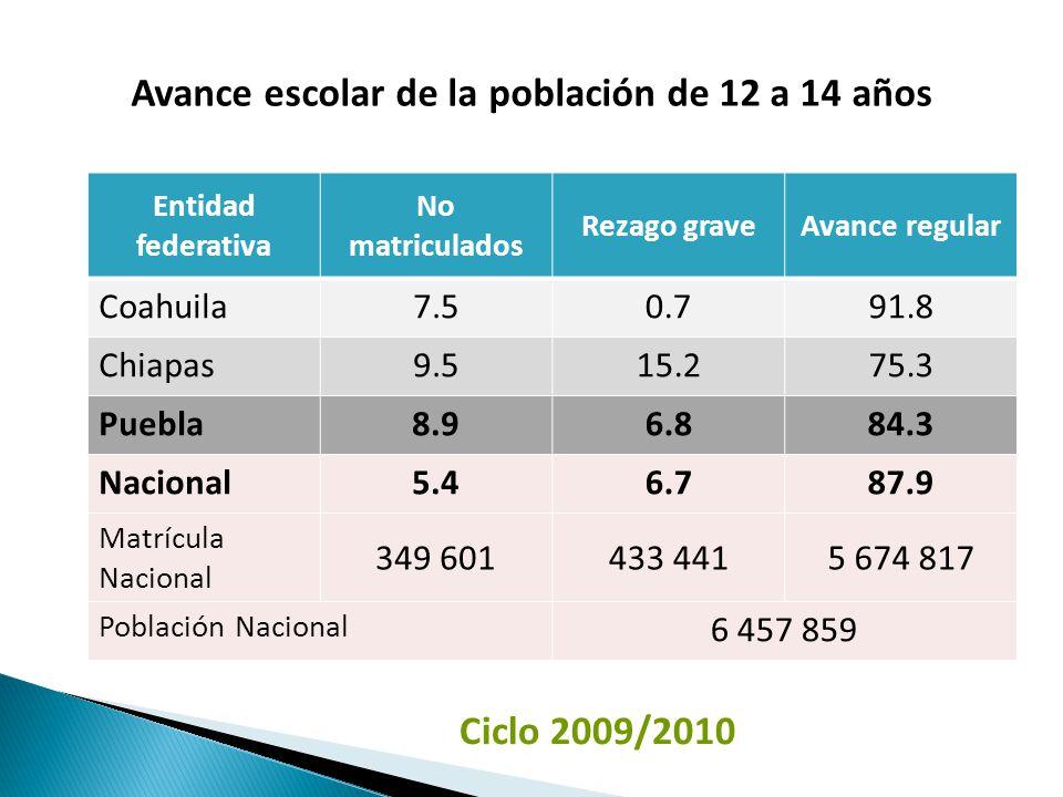 Entidad federativa No matriculados Rezago graveAvance regular Coahuila7.50.791.8 Chiapas9.515.275.3 Puebla8.96.884.3 Nacional5.46.787.9 Matrícula Nacional 349 601433 4415 674 817 Población Nacional 6 457 859 Ciclo 2009/2010 Avance escolar de la población de 12 a 14 años