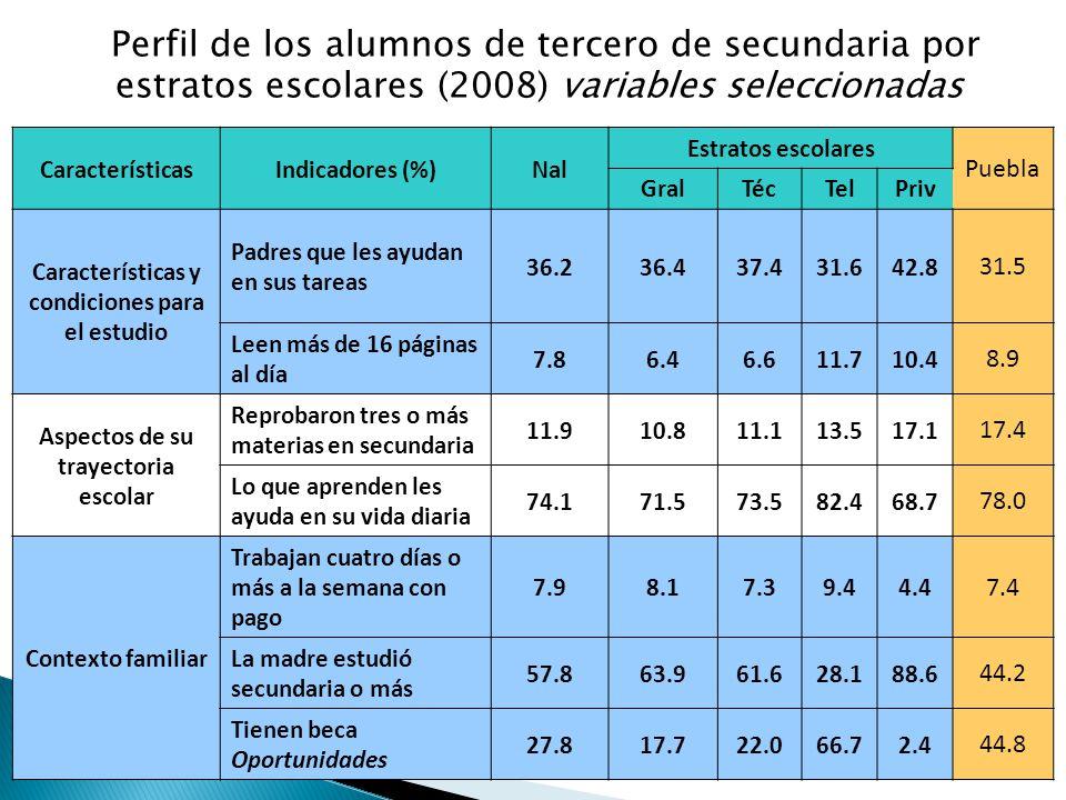 Perfil de los alumnos de tercero de secundaria por estratos escolares (2008) variables seleccionadas CaracterísticasIndicadores (%)Nal Estratos escolares Puebla GralTécTelPriv Características y condiciones para el estudio Padres que les ayudan en sus tareas 36.236.437.431.642.8 31.5 Leen más de 16 páginas al día 7.86.46.611.710.4 8.9 Aspectos de su trayectoria escolar Reprobaron tres o más materias en secundaria 11.910.811.113.517.1 17.4 Lo que aprenden les ayuda en su vida diaria 74.171.573.582.468.7 78.0 Contexto familiar Trabajan cuatro días o más a la semana con pago 7.98.17.39.44.4 7.4 La madre estudió secundaria o más 57.863.961.628.188.6 44.2 Tienen beca Oportunidades 27.817.722.066.72.4 44.8