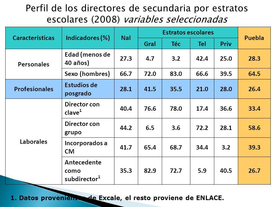 Perfil de los directores de secundaria por estratos escolares (2008) variables seleccionadas CaracterísticasIndicadores (%)Nal Estratos escolares Puebla GralTécTelPriv Personales Edad (menos de 40 años) 27.34.73.242.425.028.3 Sexo (hombres)66.772.083.066.639.564.5 Profesionales Estudios de posgrado 28.141.535.521.028.026.4 Laborales Director con clave 1 40.476.678.017.436.633.4 Director con grupo 44.26.53.672.228.158.6 Incorporados a CM 41.765.468.734.43.239.3 Antecedente como subdirector 1 35.382.972.75.940.526.7 1.