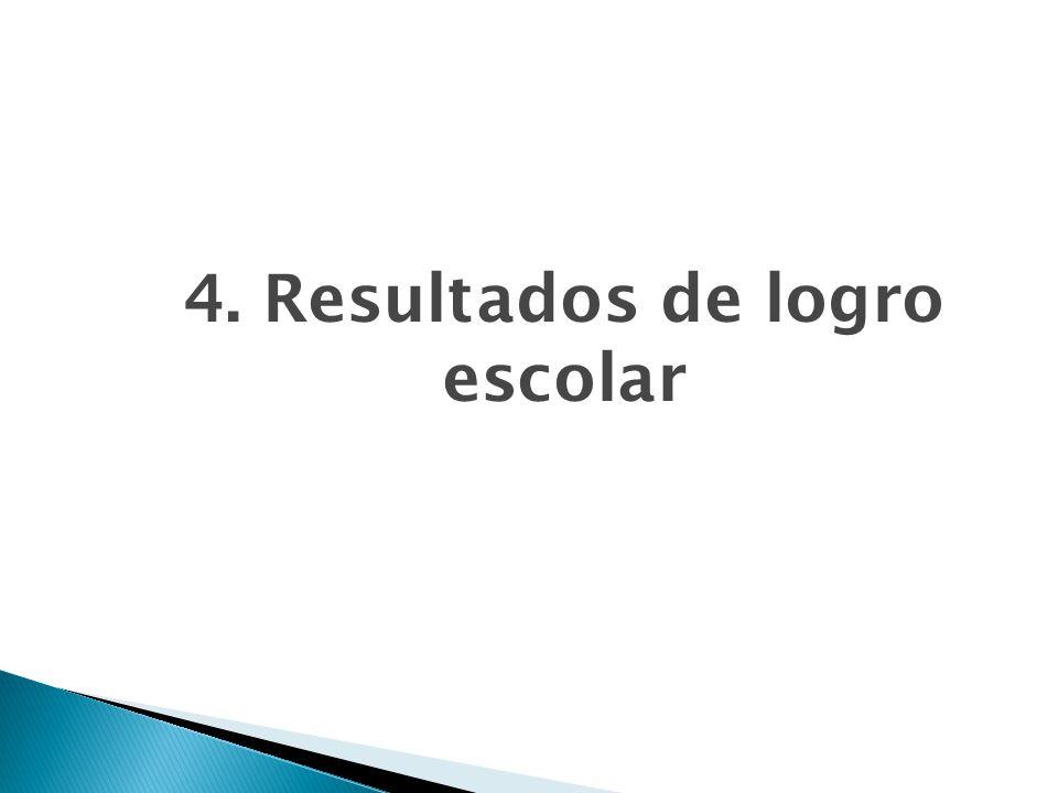 4. Resultados de logro escolar