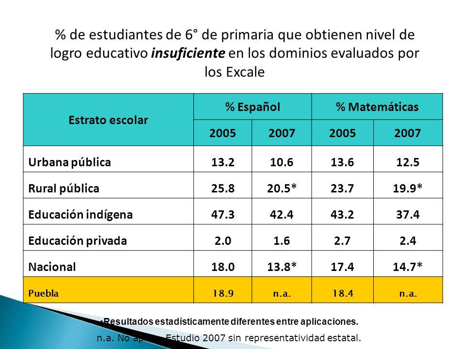 % de estudiantes de 6° de primaria que obtienen nivel de logro educativo insuficiente en los dominios evaluados por los Excale Estrato escolar % Español% Matemáticas 2005200720052007 Urbana pública13.210.613.612.5 Rural pública25.820.5*23.719.9* Educación indígena47.342.443.237.4 Educación privada2.01.62.72.4 Nacional18.013.8*17.414.7* Puebla18.9n.a.18.4n.a.
