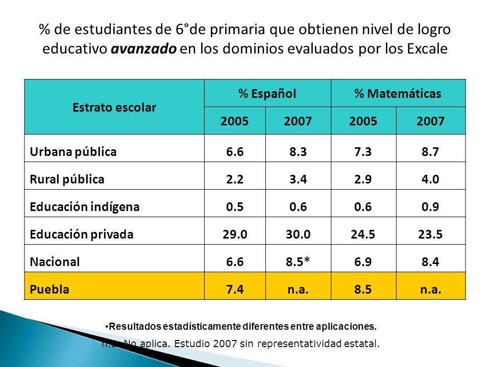 % de estudiantes de 6°de primaria que obtienen nivel de logro educativo avanzado en los dominios evaluados por los Excale Estrato escolar % Español% Matemáticas 2005200720052007 Urbana pública6.68.37.38.7 Rural pública2.23.42.94.0 Educación indígena0.50.6 0.9 Educación privada29.030.024.523.5 Nacional6.68.5*6.98.4 Puebla7.4n.a.8.5n.a.