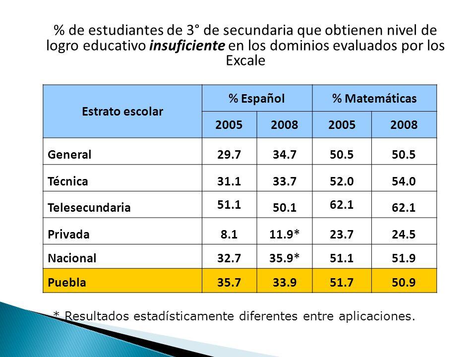 % de estudiantes de 3° de secundaria que obtienen nivel de logro educativo insuficiente en los dominios evaluados por los Excale Estrato escolar % Español% Matemáticas 2005200820052008 General29.734.750.5 Técnica31.133.752.054.0 Telesecundaria 51.1 50.1 62.1 Privada8.111.9*23.724.5 Nacional32.735.9*51.151.9 Puebla35.733.951.750.9 * Resultados estadísticamente diferentes entre aplicaciones.