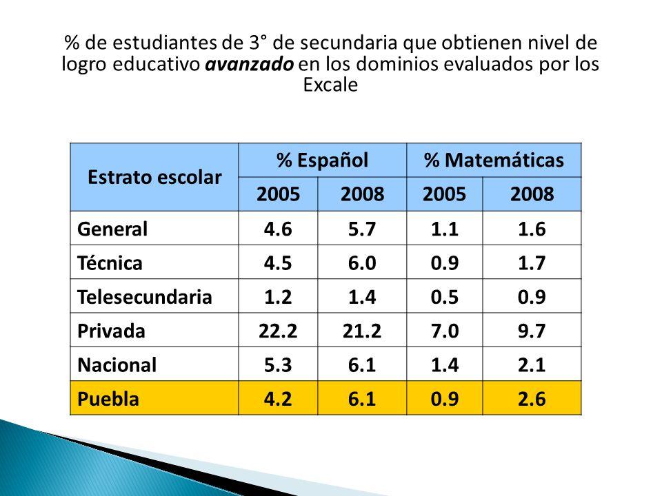 % de estudiantes de 3° de secundaria que obtienen nivel de logro educativo avanzado en los dominios evaluados por los Excale Estrato escolar % Español% Matemáticas 2005200820052008 General4.65.71.11.6 Técnica4.56.00.91.7 Telesecundaria1.21.40.50.9 Privada22.221.27.09.7 Nacional5.36.11.42.1 Puebla4.26.10.92.6