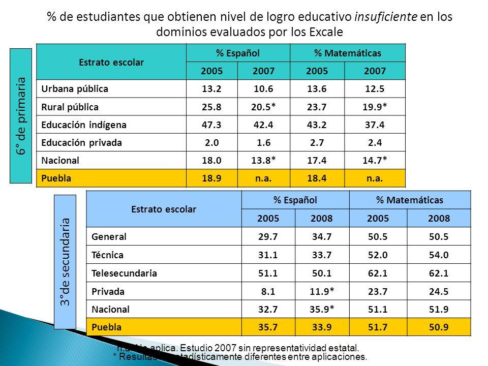 % de estudiantes que obtienen nivel de logro educativo insuficiente en los dominios evaluados por los Excale Estrato escolar % Español% Matemáticas 2005200820052008 General29.734.750.5 Técnica31.133.752.054.0 Telesecundaria 51.1 50.1 62.1 Privada8.111.9*23.724.5 Nacional32.735.9*51.151.9 Puebla35.733.951.750.9 * Resultados estadísticamente diferentes entre aplicaciones.
