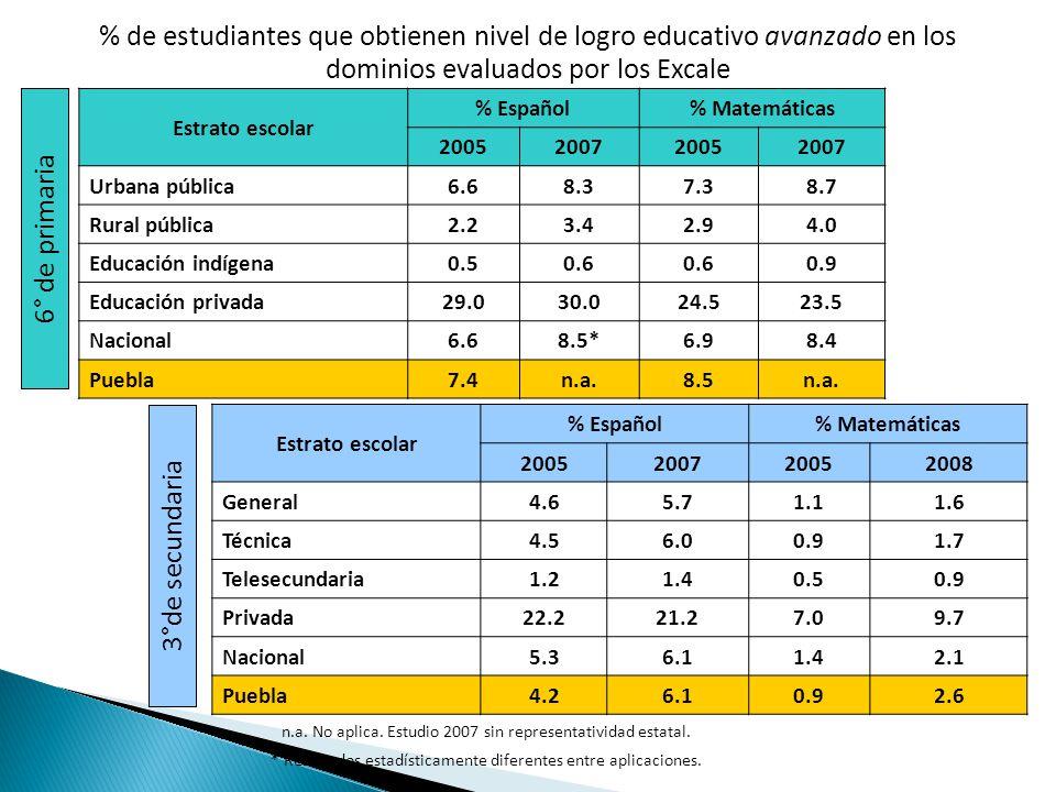 % de estudiantes que obtienen nivel de logro educativo avanzado en los dominios evaluados por los Excale Estrato escolar % Español% Matemáticas 2005200720052008 General4.65.71.11.6 Técnica4.56.00.91.7 Telesecundaria1.21.40.50.9 Privada22.221.27.09.7 Nacional5.36.11.42.1 Puebla4.26.10.92.6 Estrato escolar % Español% Matemáticas 2005200720052007 Urbana pública6.68.37.38.7 Rural pública2.23.42.94.0 Educación indígena0.50.6 0.9 Educación privada29.030.024.523.5 Nacional6.68.5*6.98.4 Puebla7.4n.a.8.5n.a.