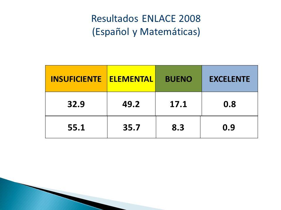 INSUFICIENTEELEMENTALBUENOEXCELENTE 32.949.217.10.8 55.135.78.30.9 Resultados ENLACE 2008 (Español y Matemáticas)